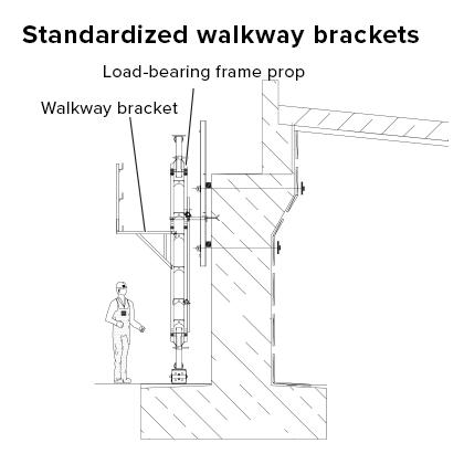 Standardized walkway brackets